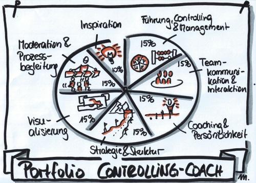 Portfolio Controlling-Coach